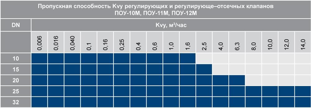 pou_tab_12